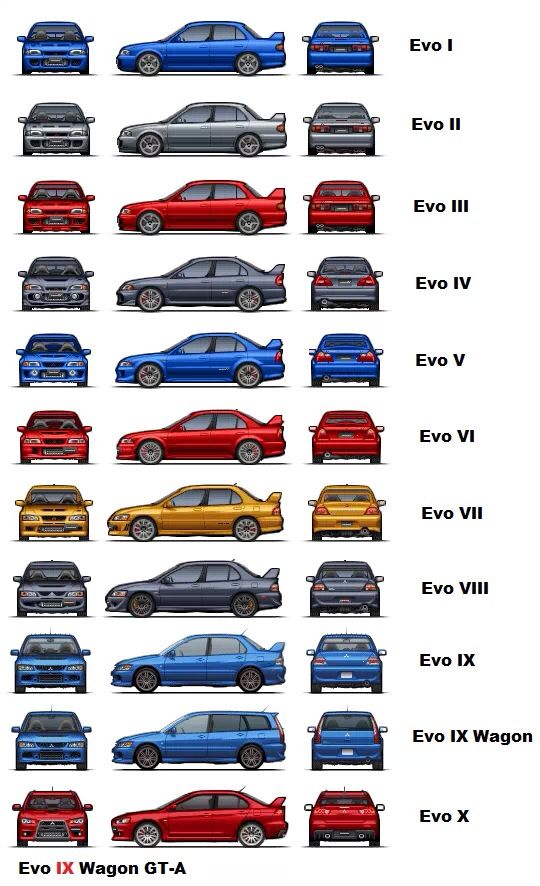 Subaru Transmission Chart >> Mitsubishi Lancer Evolution Generations